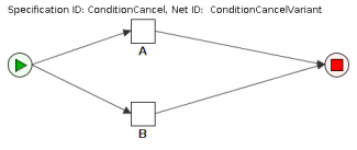 Condition Cancel net
